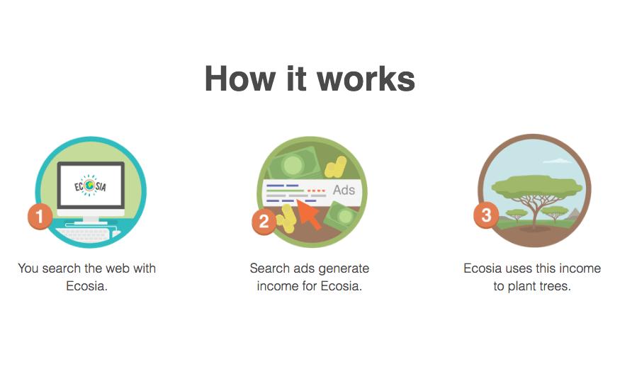 ecosia moteur de recherches